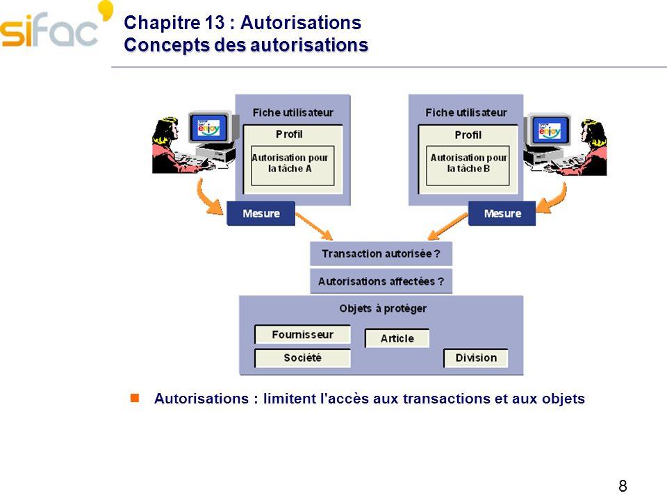 Chapitre 13 : Autorisations Concepts des autorisations