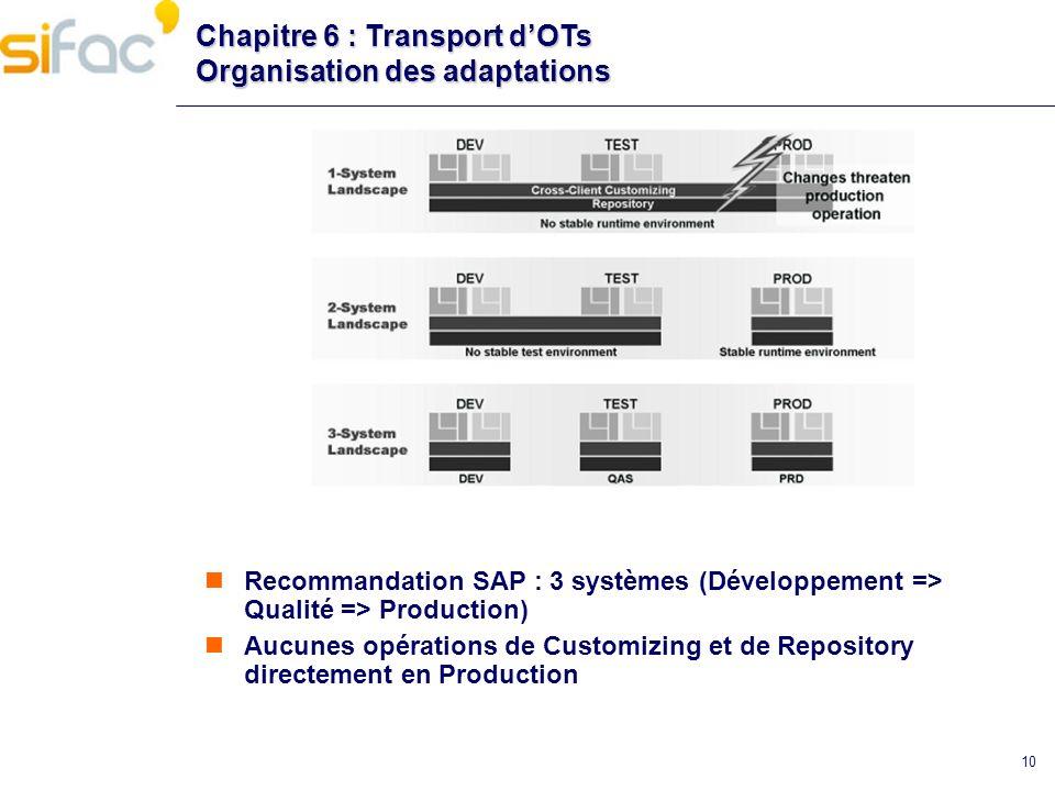 Chapitre 6 : Transport d'OTs Organisation des adaptations