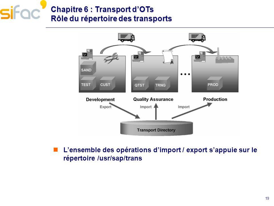 Chapitre 6 : Transport d'OTs Rôle du répertoire des transports