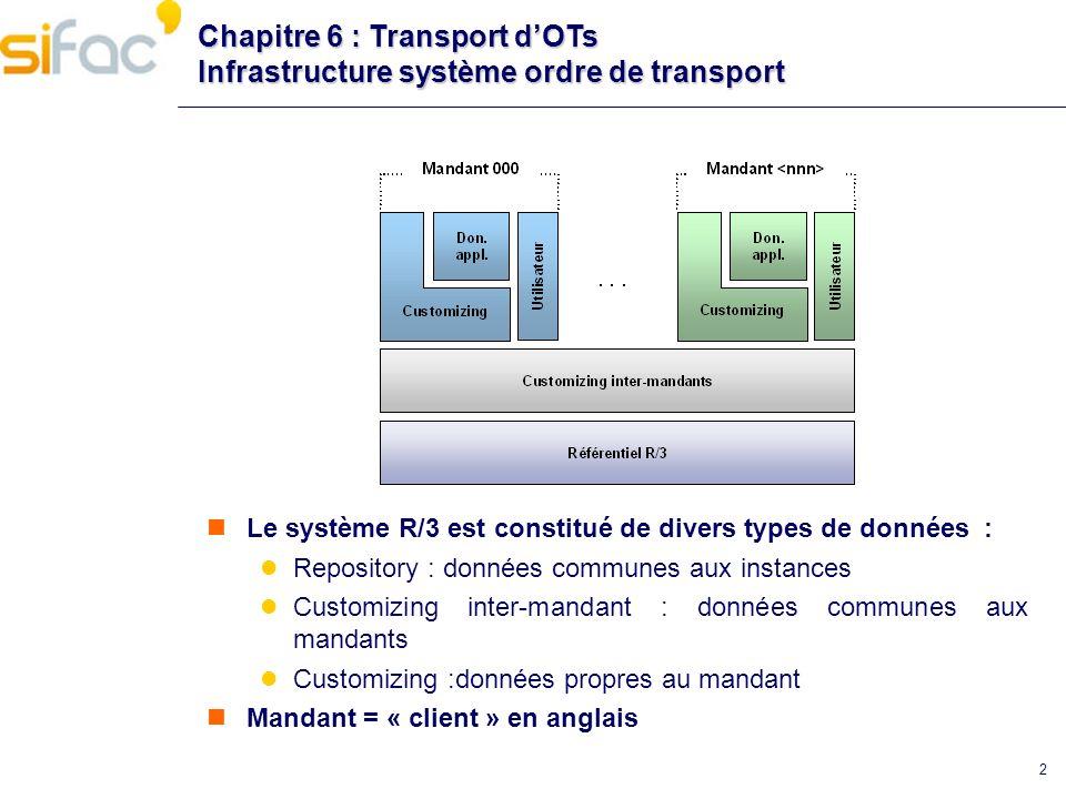 Chapitre 6 : Transport d'OTs Infrastructure système ordre de transport