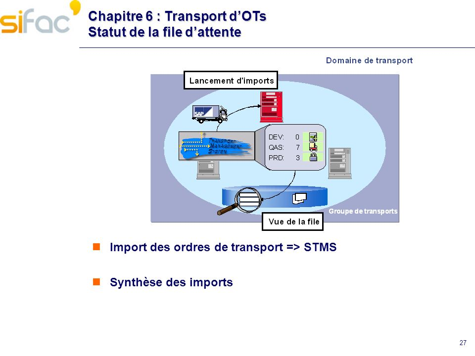 Chapitre 6 : Transport d'OTs Statut de la file d'attente
