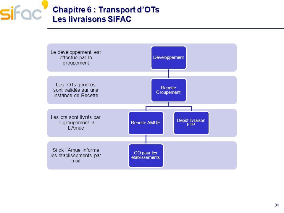 Chapitre 6 : Transport d'OTs Les livraisons SIFAC