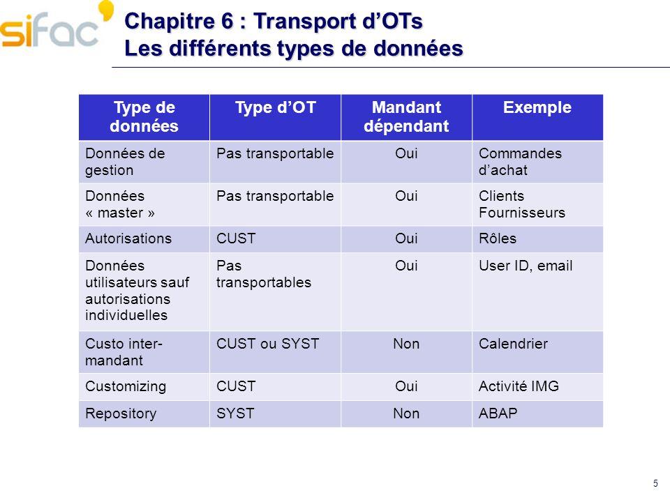 Chapitre 6 : Transport d'OTs Les différents types de données