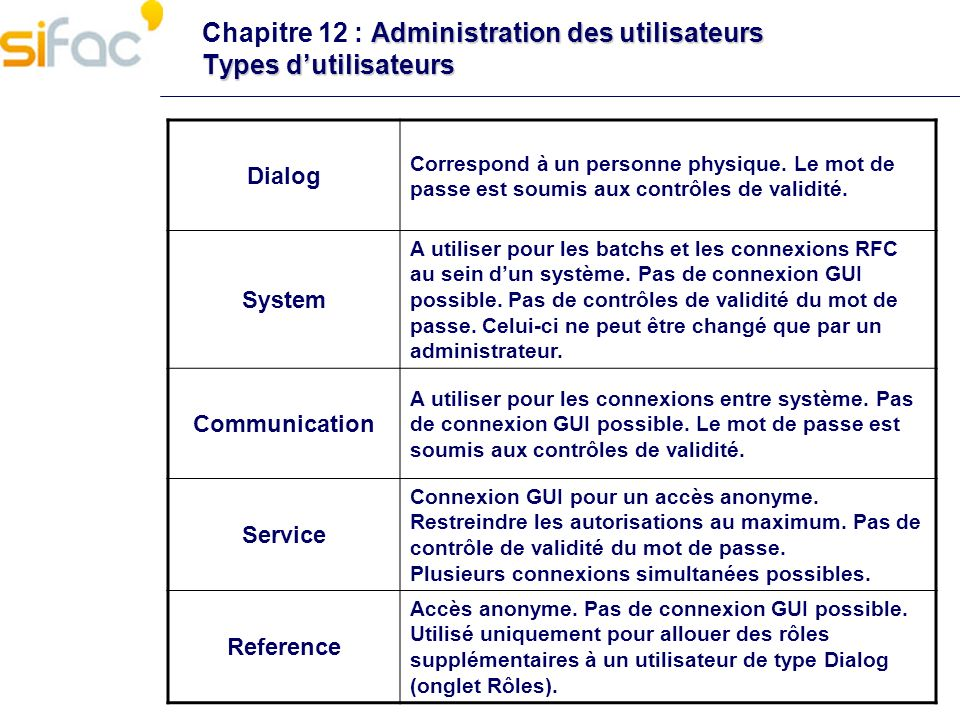 Chapitre 12 : Administration des utilisateurs Types d'utilisateurs