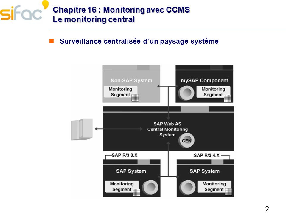 Chapitre 16 : Monitoring avec CCMS Le monitoring central