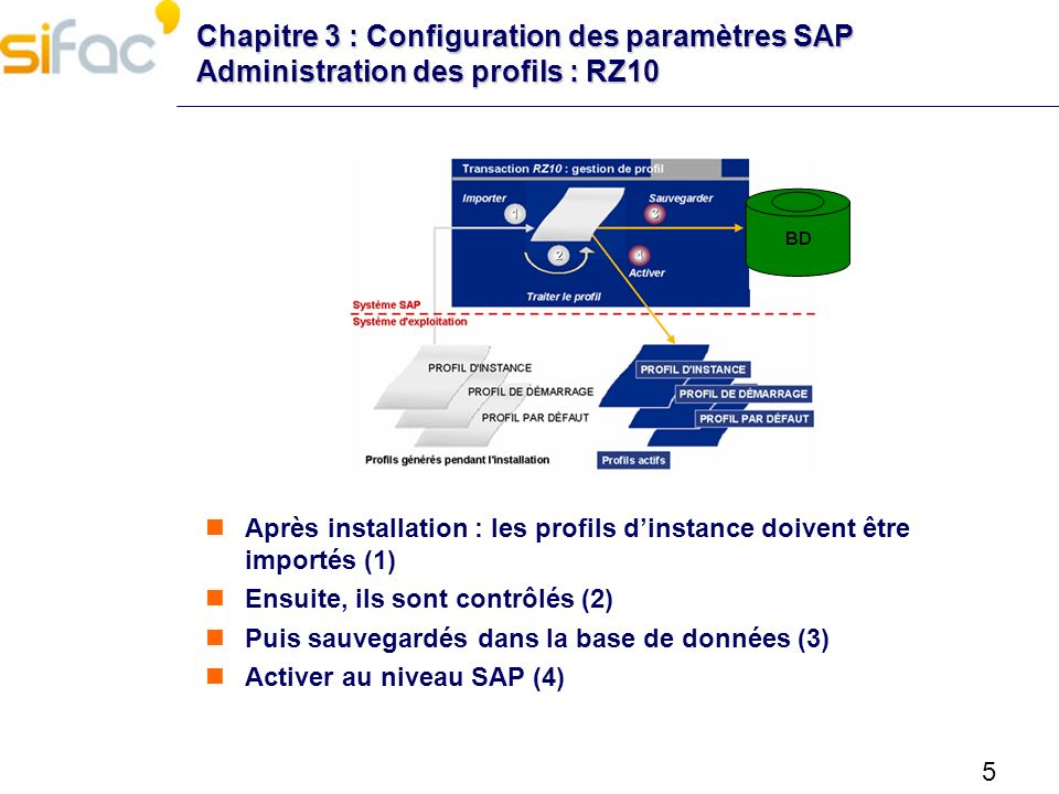 Chapitre 3 : Configuration des paramètres SAP Administration des profils : RZ10