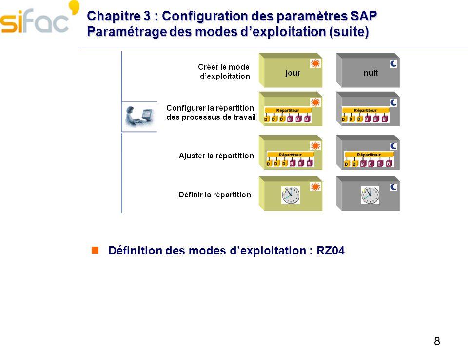 Chapitre 3 : Configuration des paramètres SAP Paramétrage des modes d'exploitation (suite)