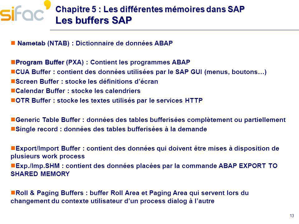 Chapitre 5 : Les différentes mémoires dans SAP Les buffers SAP