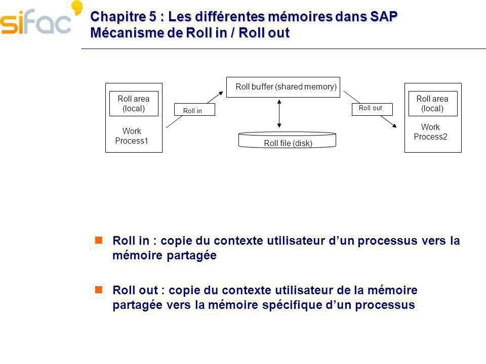 Chapitre 5 : Les différentes mémoires dans SAP Mécanisme de Roll in / Roll out