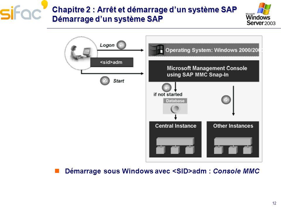 Chapitre 2 : Arrêt et démarrage d'un système SAP Démarrage d'un système SAP