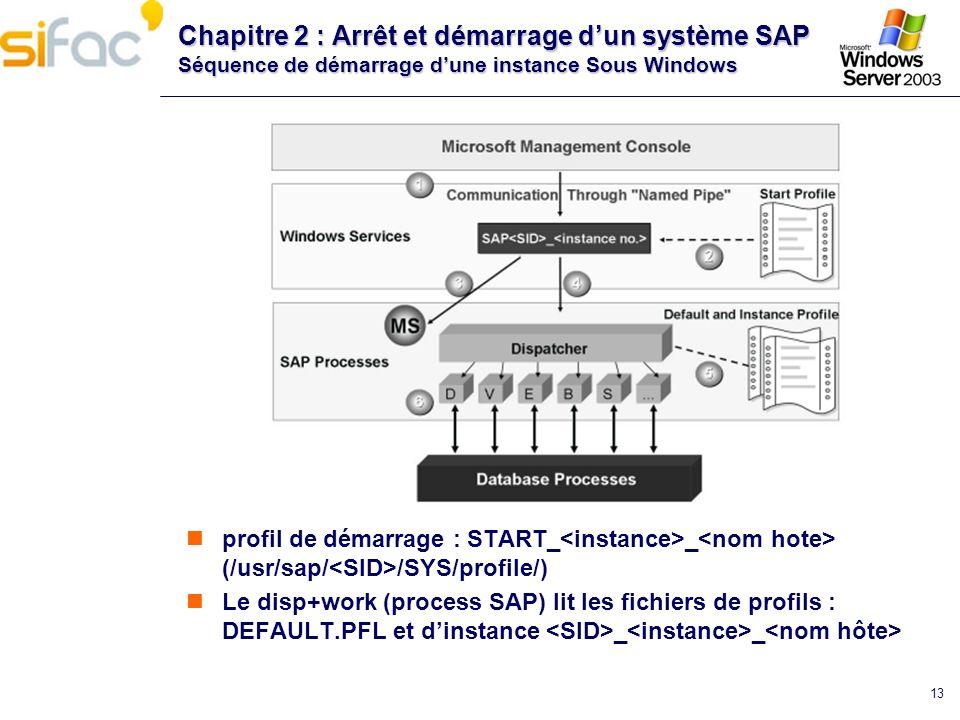 Chapitre 2 : Arrêt et démarrage d'un système SAP Séquence de démarrage d'une instance Sous Windows