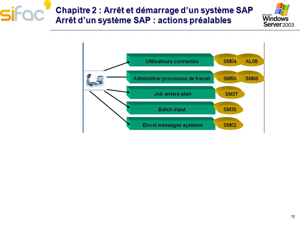 Chapitre 2 : Arrêt et démarrage d'un système SAP Arrêt d'un système SAP : actions préalables