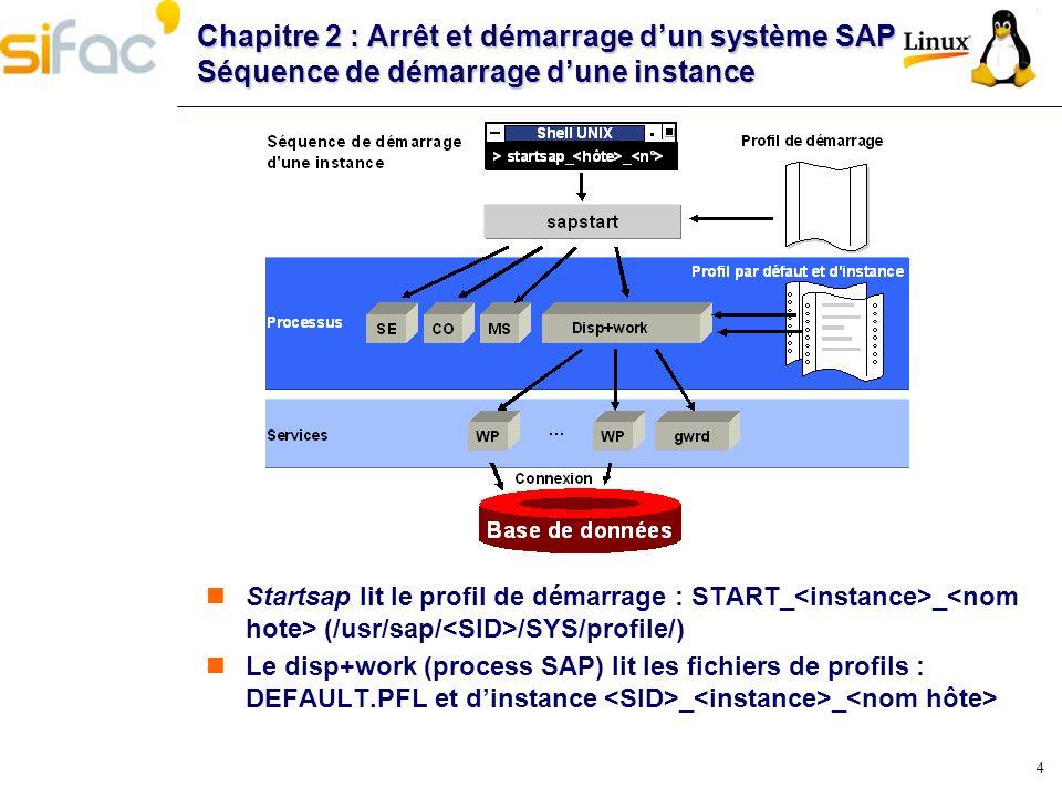 Chapitre 2 : Arrêt et démarrage d'un système SAP Séquence de démarrage d'une instance