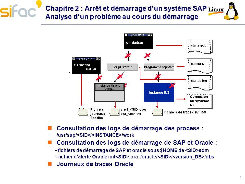 Chapitre 2 : Arrêt et démarrage d'un système SAP Analyse d'un problème au cours du démarrage
