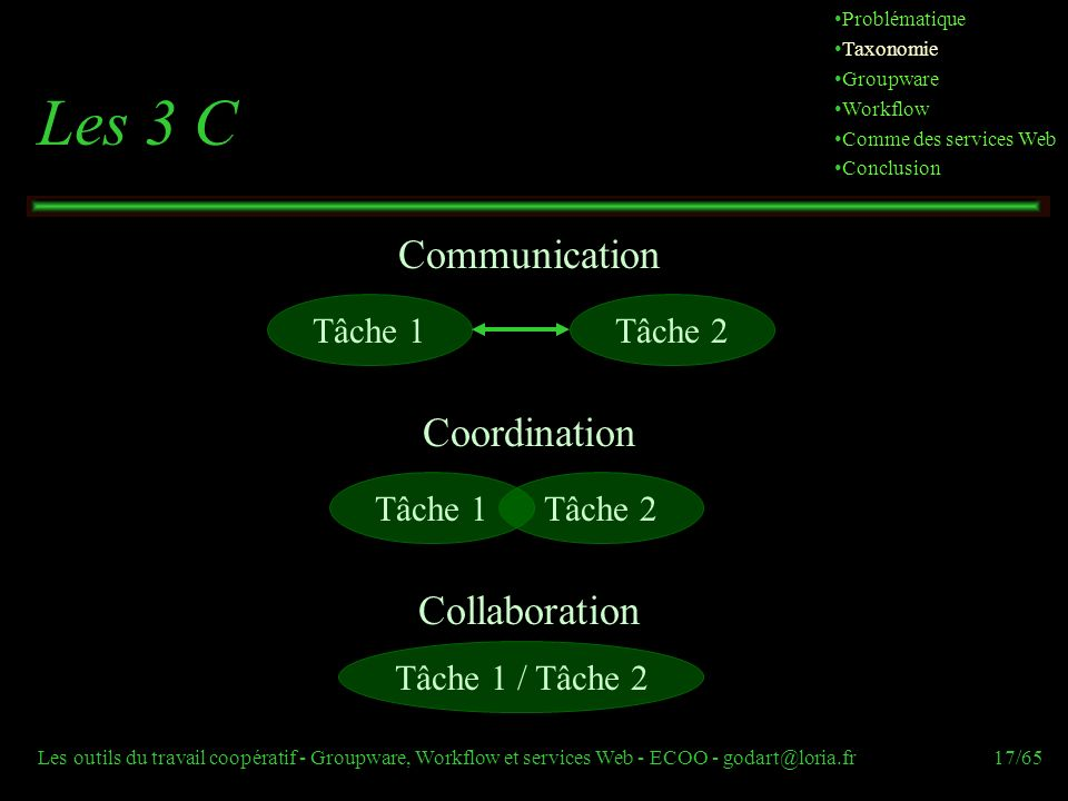Les 3 C Communication Coordination Collaboration Tâche 1 Tâche 2