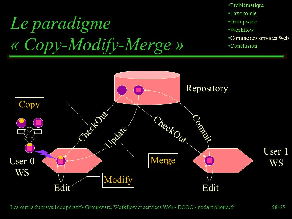 Le paradigme « Copy-Modify-Merge »