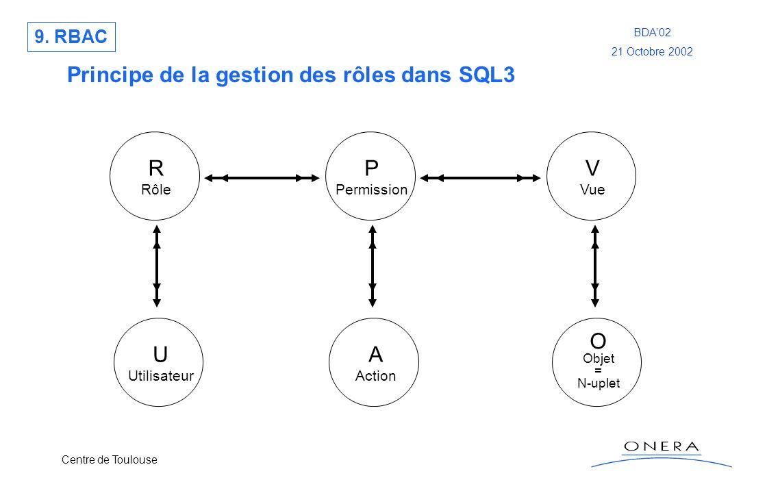 Principe de la gestion des rôles dans SQL3