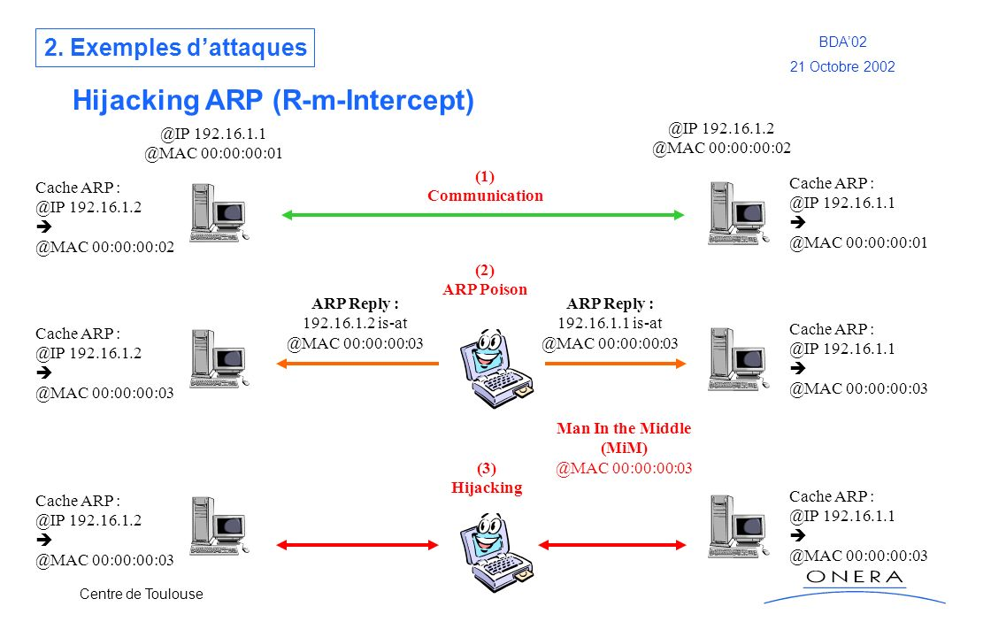 Hijacking ARP (R-m-Intercept)