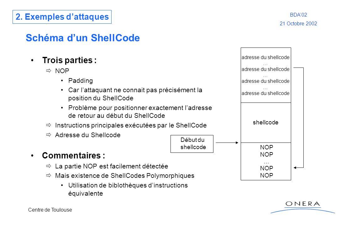 Schéma d'un ShellCode 2. Exemples d'attaques Trois parties :