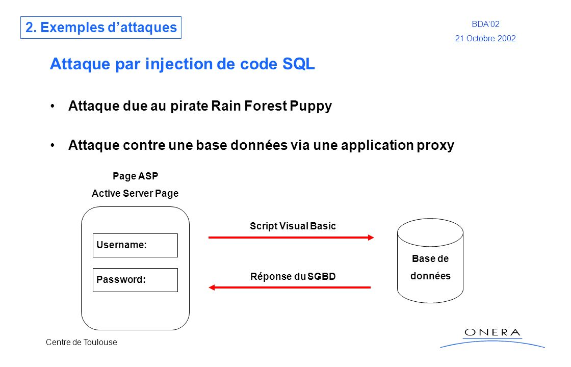 Attaque par injection de code SQL