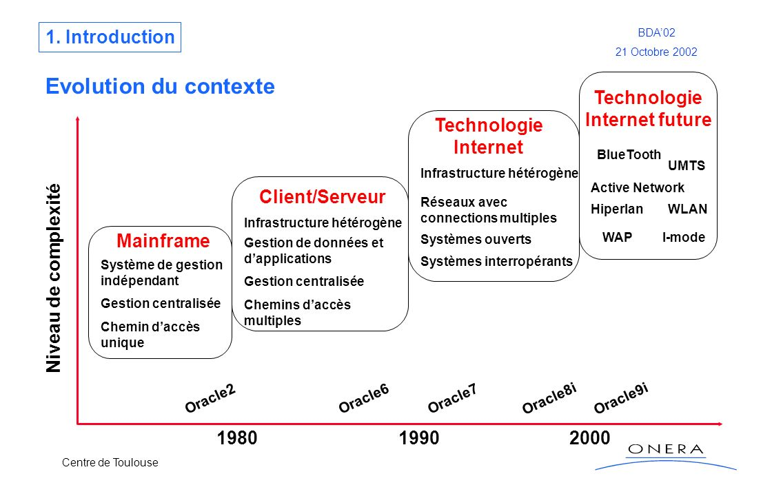 Evolution du contexte 1. Introduction Technologie Internet future