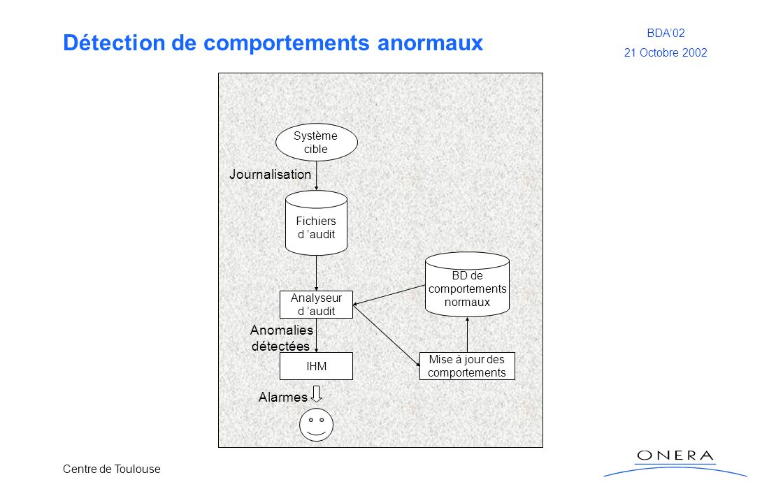 Détection de comportements anormaux