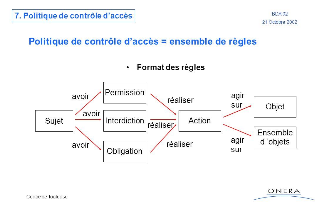 Politique de contrôle d'accès = ensemble de règles
