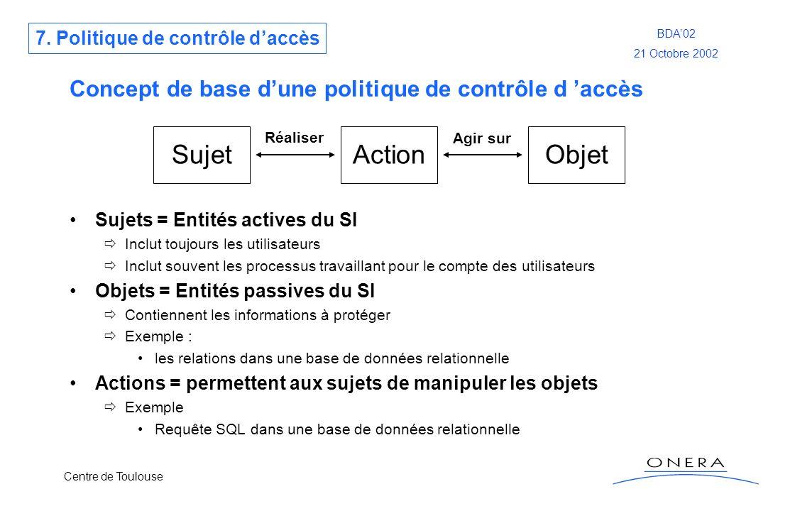 Concept de base d'une politique de contrôle d 'accès