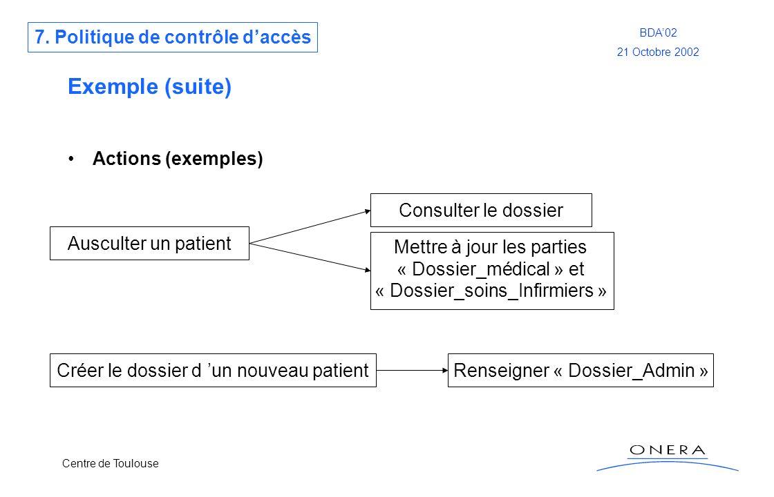 Exemple (suite) 7. Politique de contrôle d'accès Actions (exemples)