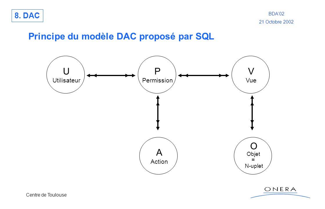 Principe du modèle DAC proposé par SQL