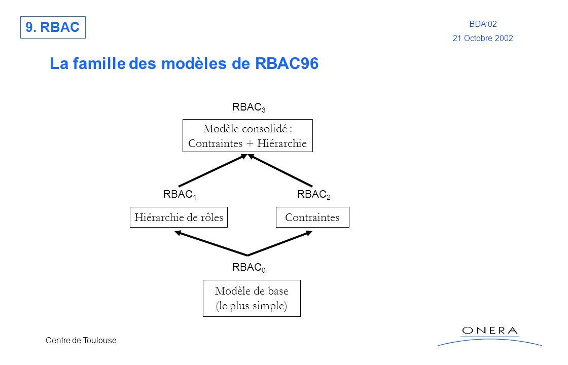 La famille des modèles de RBAC96