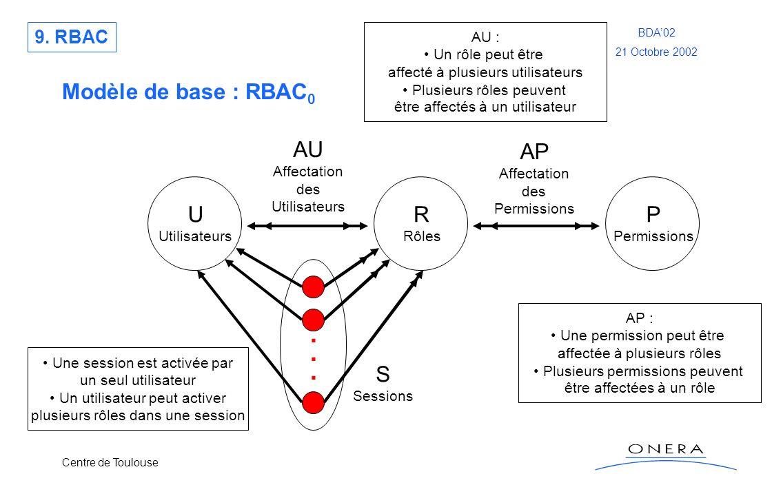 . Modèle de base : RBAC0 AU AP U R P S 9. RBAC AU : Un rôle peut être