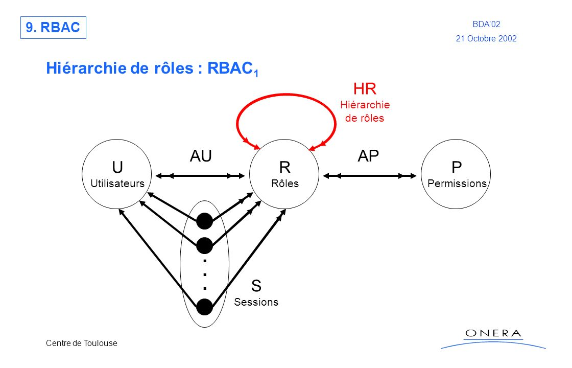 . Hiérarchie de rôles : RBAC1 HR AU AP U R P S 9. RBAC Hiérarchie