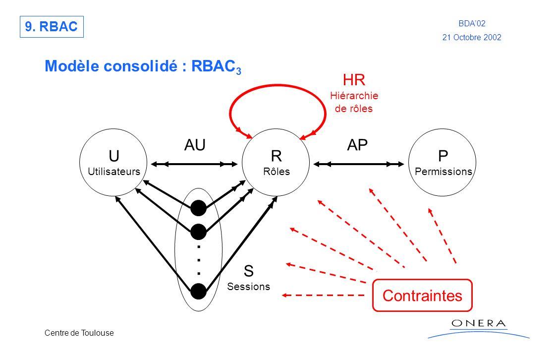 . Modèle consolidé : RBAC3 HR AU AP U R P S Contraintes 9. RBAC