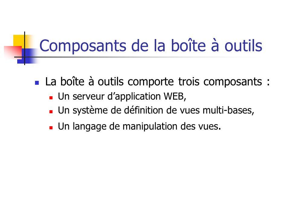 Composants de la boîte à outils