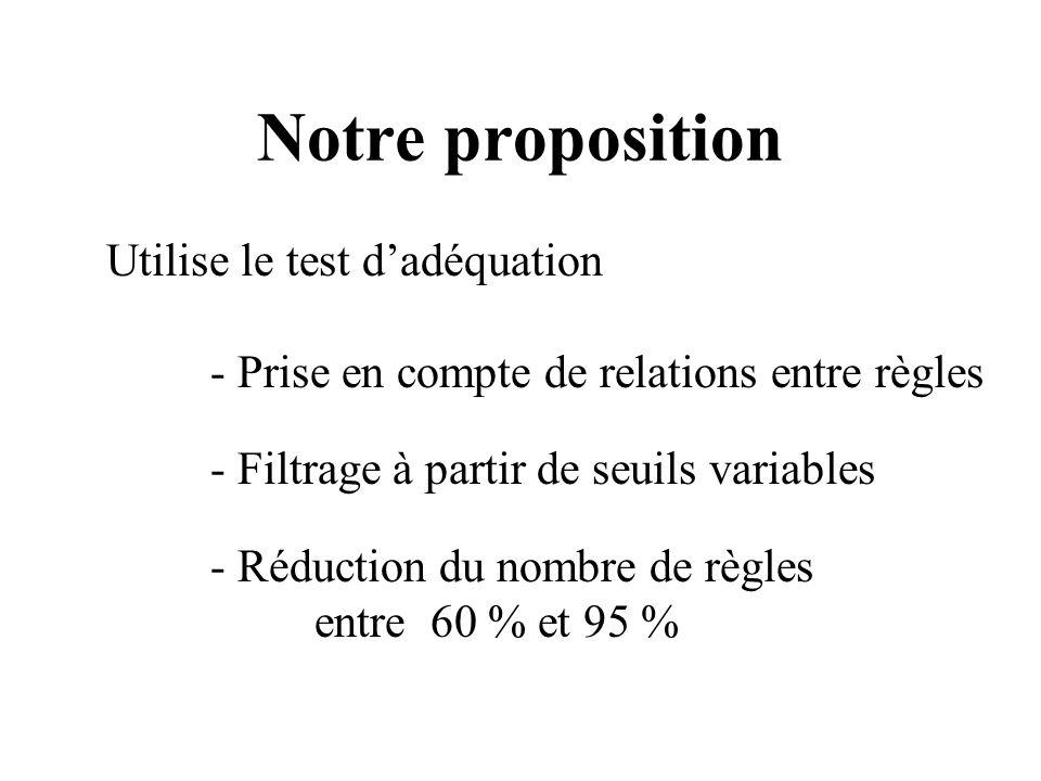 Notre proposition Utilise le test d'adéquation