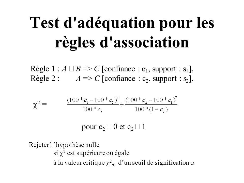 Test d adéquation pour les règles d association