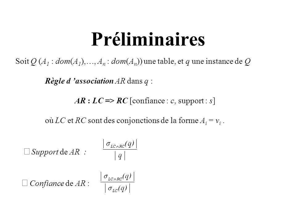 Préliminaires Soit Q (A1 : dom(A1),…, An : dom(An)) une table, et q une instance de Q. Règle d 'association AR dans q :