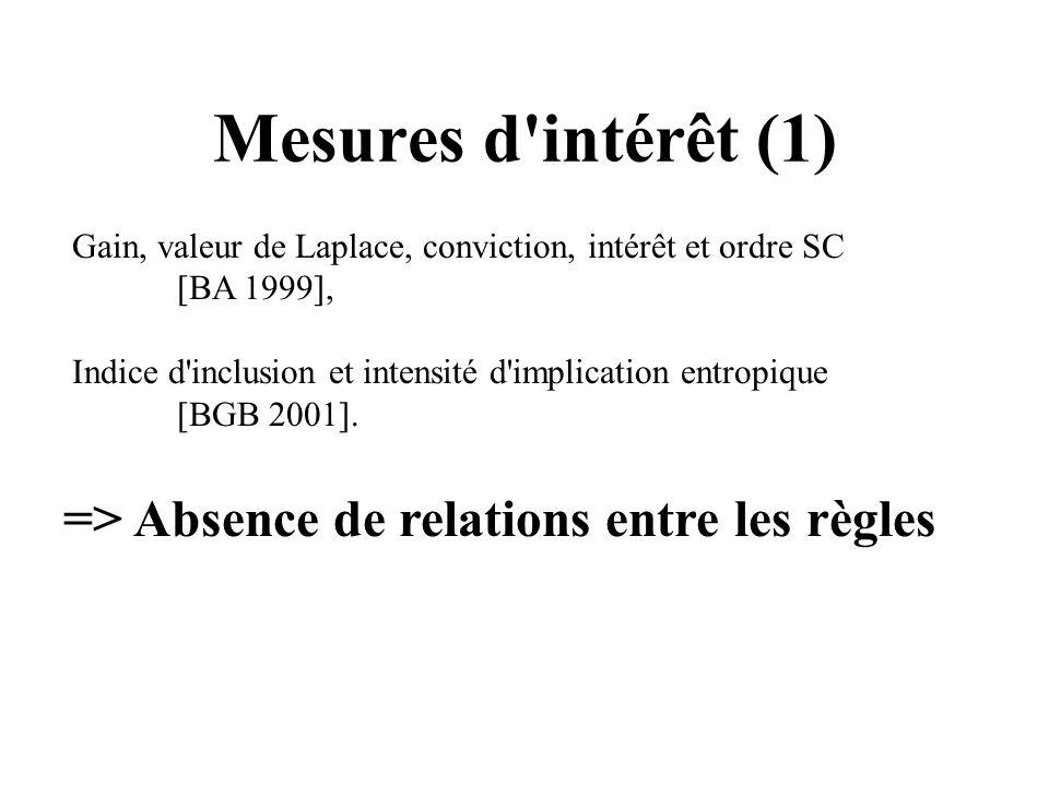 Mesures d intérêt (1) => Absence de relations entre les règles
