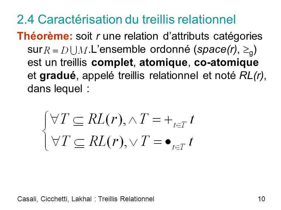 2.4 Caractérisation du treillis relationnel