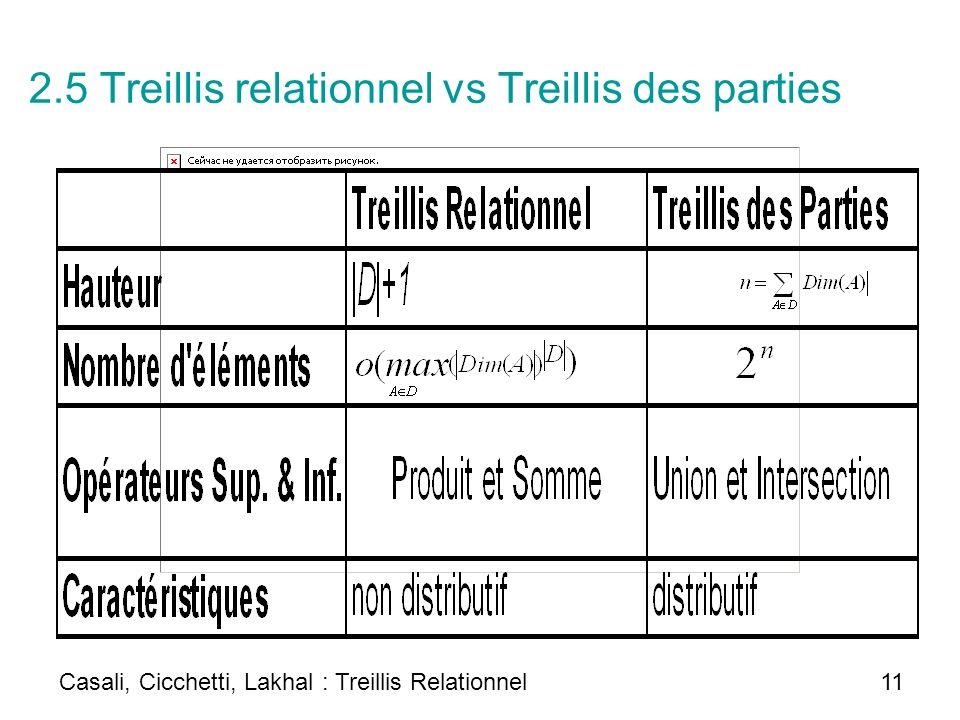 2.5 Treillis relationnel vs Treillis des parties