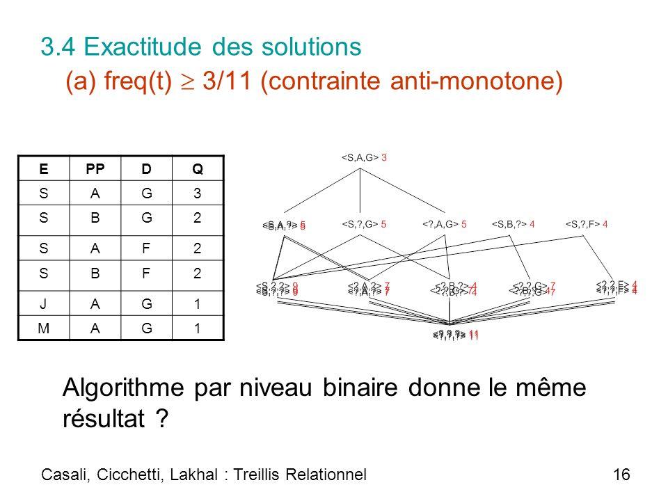 3.4 Exactitude des solutions