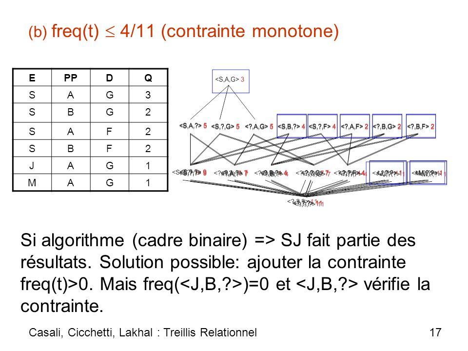 (b) freq(t)  4/11 (contrainte monotone)