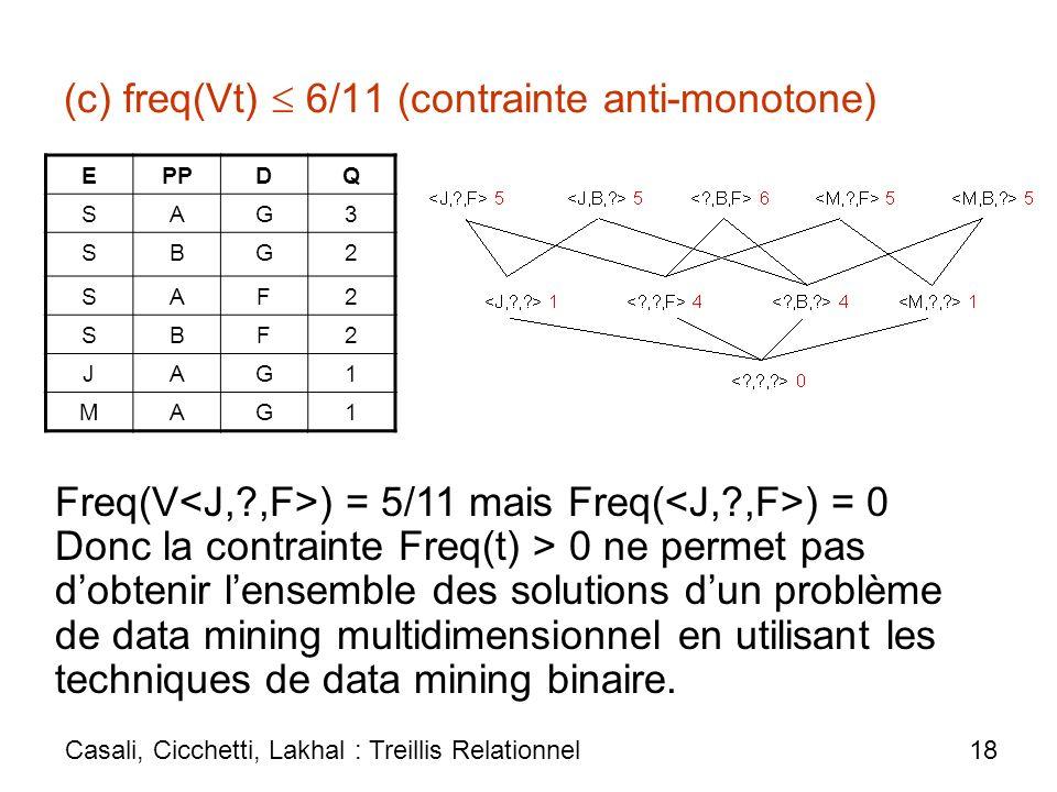 (c) freq(Vt)  6/11 (contrainte anti-monotone)