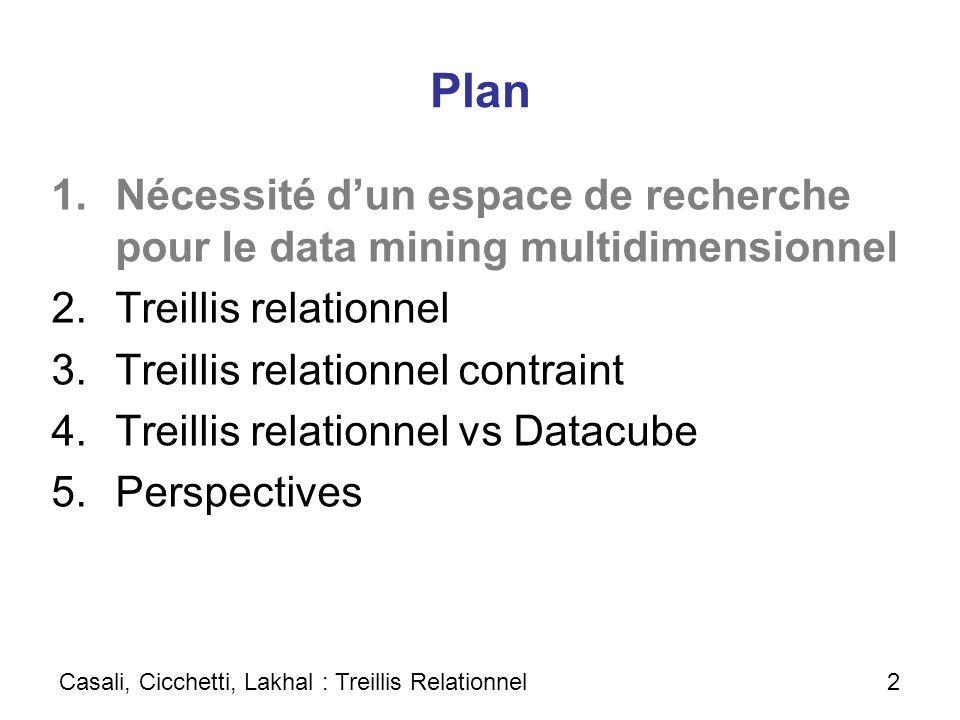 Plan Nécessité d'un espace de recherche pour le data mining multidimensionnel. Treillis relationnel.