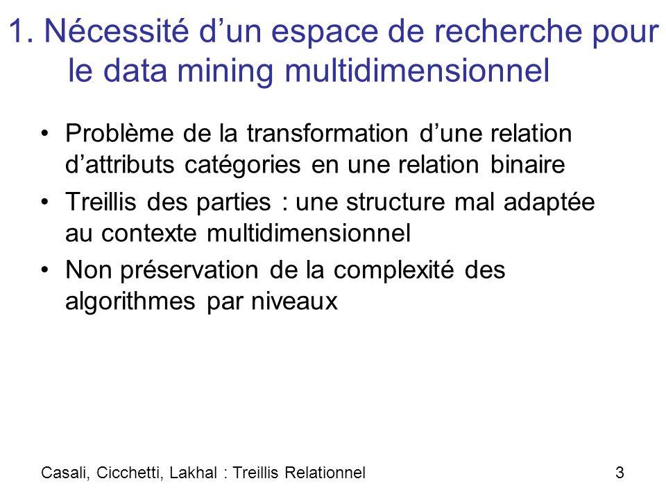 1. Nécessité d'un espace de recherche pour le data mining multidimensionnel