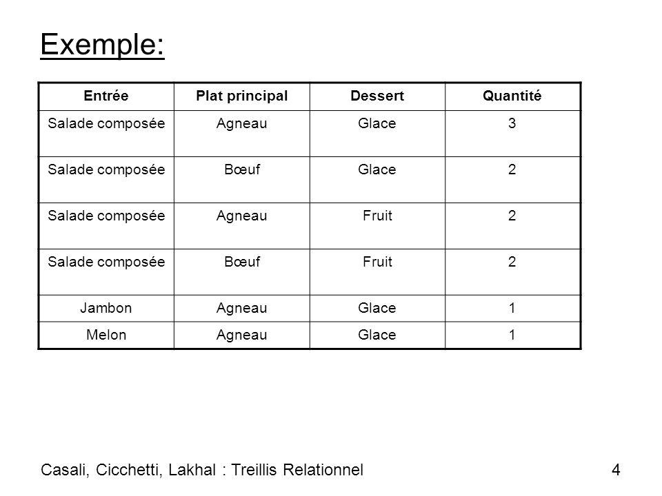 Exemple: Casali, Cicchetti, Lakhal : Treillis Relationnel 4 Entrée