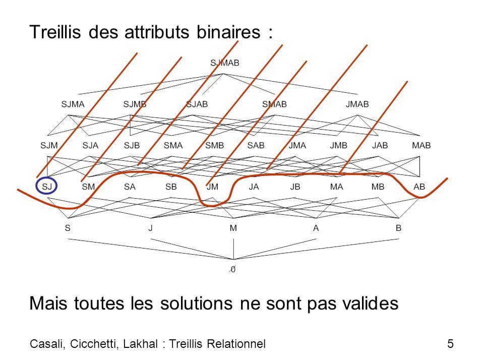 Treillis des attributs binaires :