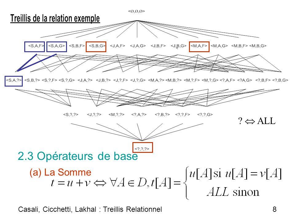 2.3 Opérateurs de base  ALL (a) La Somme
