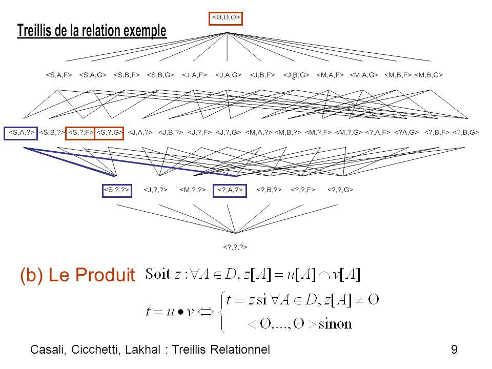 (b) Le Produit Casali, Cicchetti, Lakhal : Treillis Relationnel 9